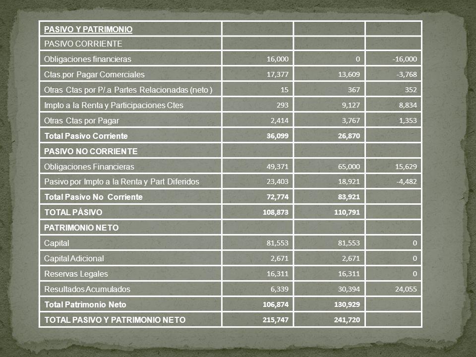 PASIVO Y PATRIMONIO PASIVO CORRIENTE Obligaciones financieras 16,0000-16,000 Ctas.por Pagar Comerciales 17,37713,609-3,768 Otras Ctas por P/.a Partes