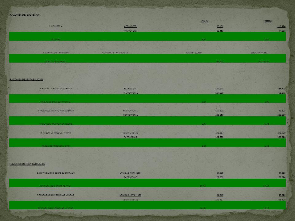 RAZONES DE SOLVENCIA 20092008 1. LIQUIDEZ =ACTIVO CTE.85.106116.424 PASIVO CTE.22.55944.380 LIQUIDEZ 3,77 2,62 2. CAPITAL DE TRABAJO =ACTIVO CTE.- PAS