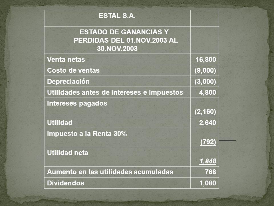 ESTAL S.A. ESTADO DE GANANCIAS Y PERDIDAS DEL 01.NOV.2003 AL 30.NOV.2003 Venta netas16,800 Costo de ventas(9,000) Depreciación(3,000) Utilidades antes