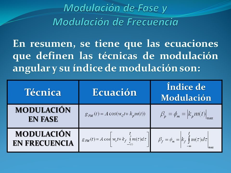 En resumen, se tiene que las ecuaciones que definen las técnicas de modulación angular y su índice de modulación son: TécnicaEcuación Índice de Modula