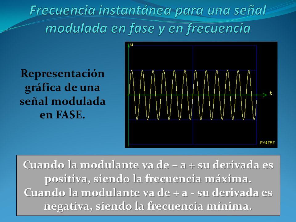 Cuando la modulante va de – a + su derivada es positiva, siendo la frecuencia máxima. Cuando la modulante va de + a - su derivada es negativa, siendo