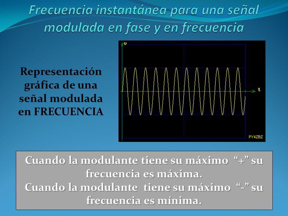 Cuando la modulante tiene su máximo + su frecuencia es máxima. Cuando la modulante tiene su máximo - su frecuencia es mínima. Representación gráfica d