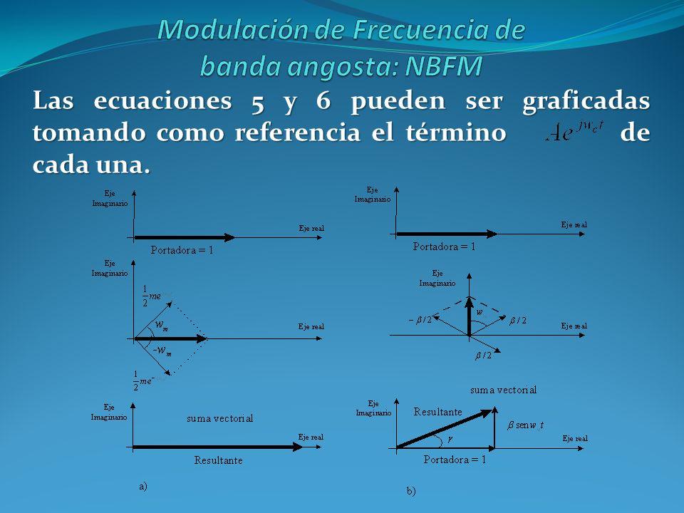 Las ecuaciones 5 y 6 pueden ser graficadas tomando como referencia el término de cada una.