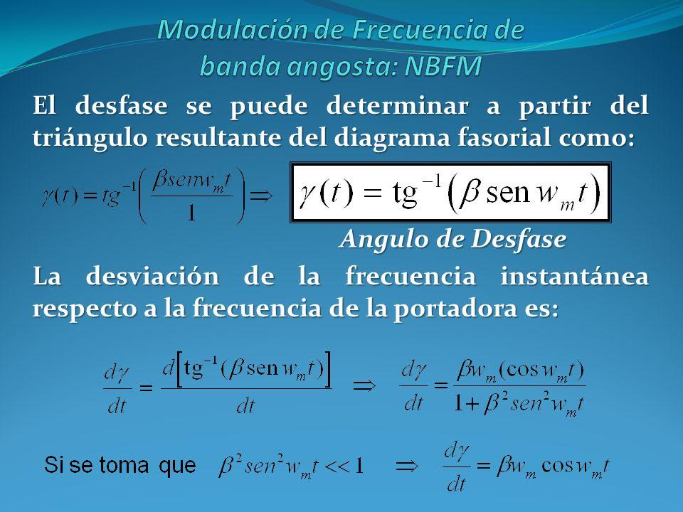 El desfase se puede determinar a partir del triángulo resultante del diagrama fasorial como: La desviación de la frecuencia instantánea respecto a la