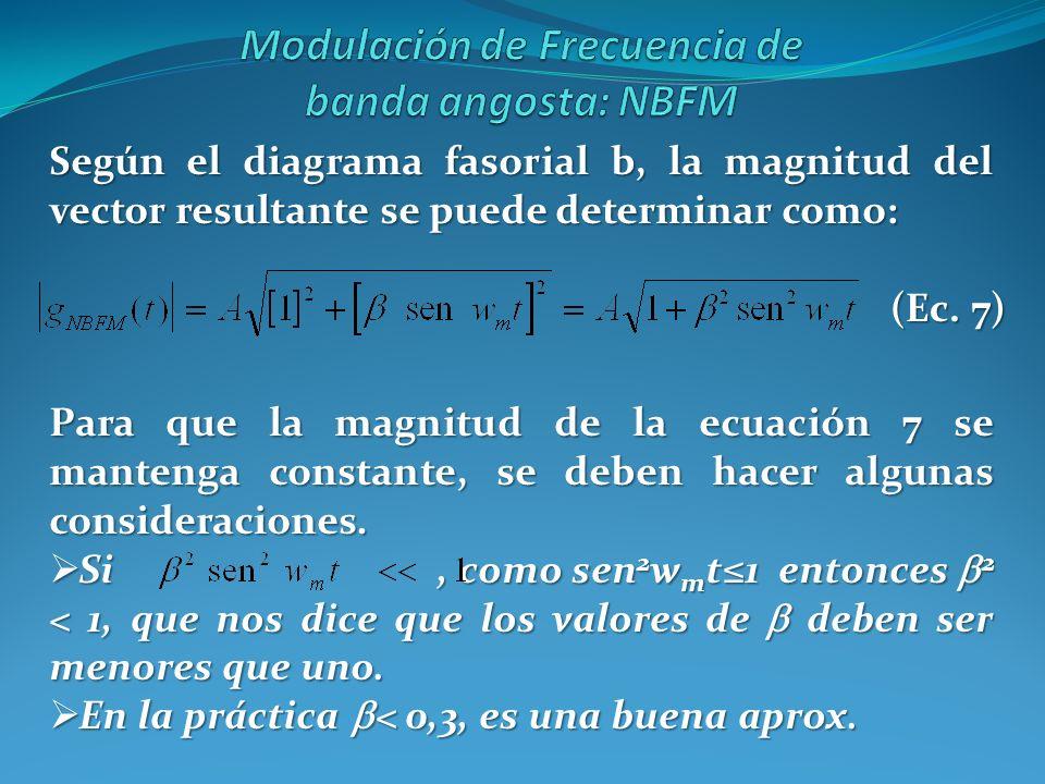 Según el diagrama fasorial b, la magnitud del vector resultante se puede determinar como: Para que la magnitud de la ecuación 7 se mantenga constante,