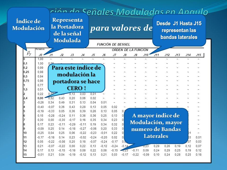 Funciones de Bessel para valores de n = 0 a n = 15 FUNCIÓN DE BESSEL Portadora ORDEN DE LA FUNCIÓN J0J1J2J3J4J5J6J7J8J9J10J11J12J13J14J15 01,00~~~~~~~