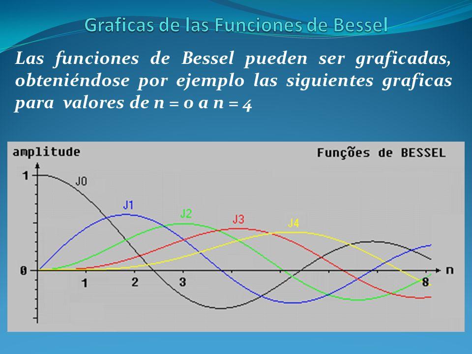 Las funciones de Bessel pueden ser graficadas, obteniéndose por ejemplo las siguientes graficas para valores de n = 0 a n = 4