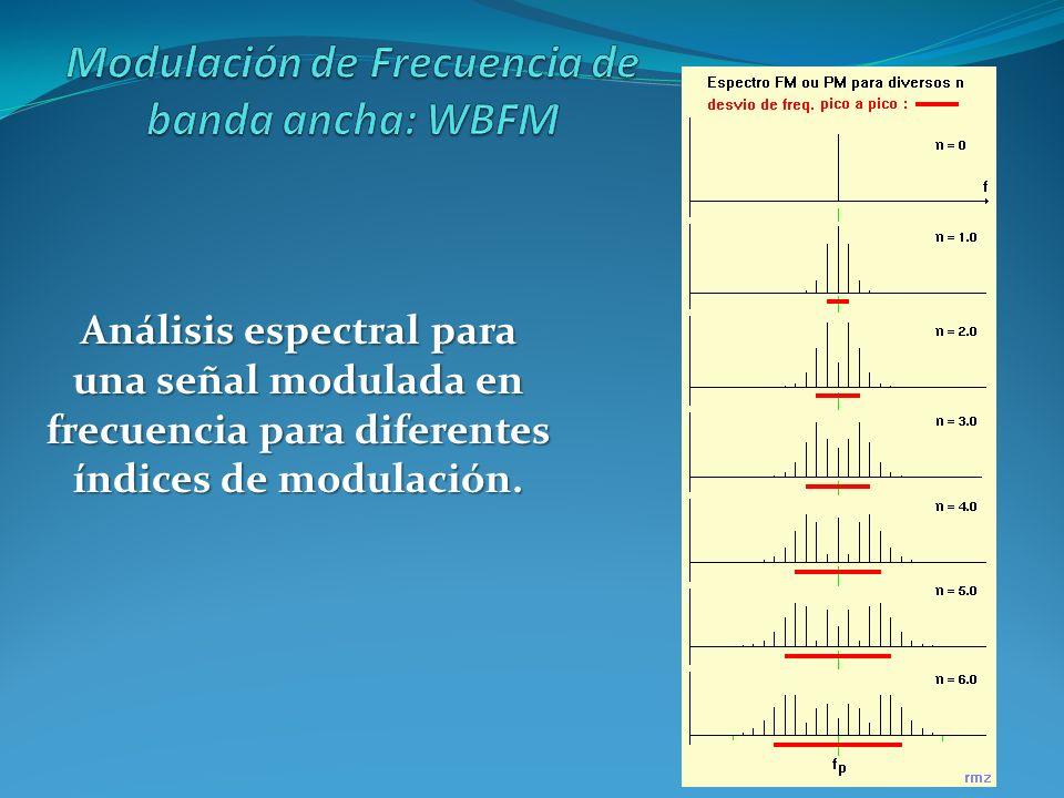 Análisis espectral para una señal modulada en frecuencia para diferentes índices de modulación.