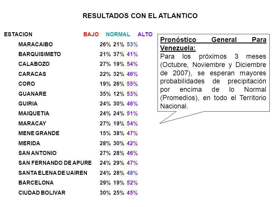 ESTACION BAJO NORMAL ALTO MARACAIBO 26%21%53% BARQUISIMETO 21%37%41% CALABOZO 27%19%54% CARACAS 22%32%46% CORO 19%26%55% GUANARE 35%12%53% GUIRIA 24%30%46% MAIQUETIA 24%24%51% MARACAY 27%19%54% MENE GRANDE 15%38%47% MERIDA 28%30%42% SAN ANTONIO 27%28%46% SAN FERNANDO DE APURE 24%29%47% SANTA ELENA DE UAIREN 24%28%48% BARCELONA 29%19%52% CIUDAD BOLIVAR 30%25%45% RESULTADOS CON EL ATLANTICO Pronóstico General Para Venezuela: Para los próximos 3 meses (Octubre, Noviembre y Diciembre de 2007), se esperan mayores probabilidades de precipitación por encima de lo Normal (Promedios), en todo el Territorio Nacional.