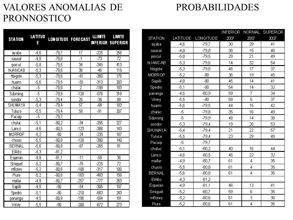 VALORES ANOMALIAS DE PRONNOSTICO PROBABILIDADES