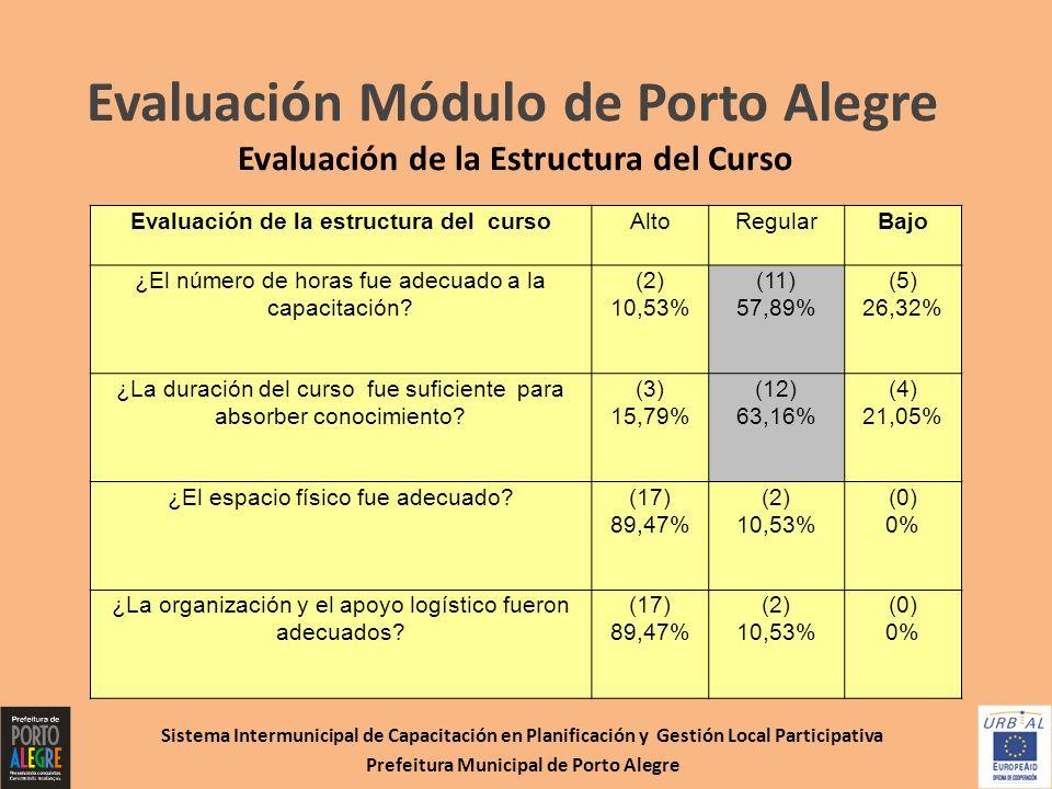 Evaluación Módulo de Porto Alegre Evaluación de la Estructura del Curso Sistema Intermunicipal de Capacitación en Planificación y Gestión Local Partic