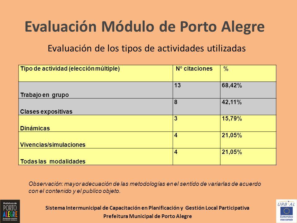 Evaluación Módulo de Porto Alegre Evaluación de los tipos de actividades utilizadas Sistema Intermunicipal de Capacitación en Planificación y Gestión