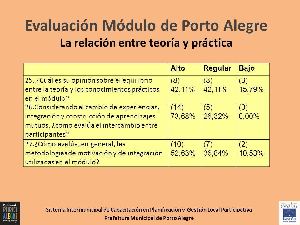 Evaluación Módulo de Porto Alegre La relación entre teoría y práctica Sistema Intermunicipal de Capacitación en Planificación y Gestión Local Particip