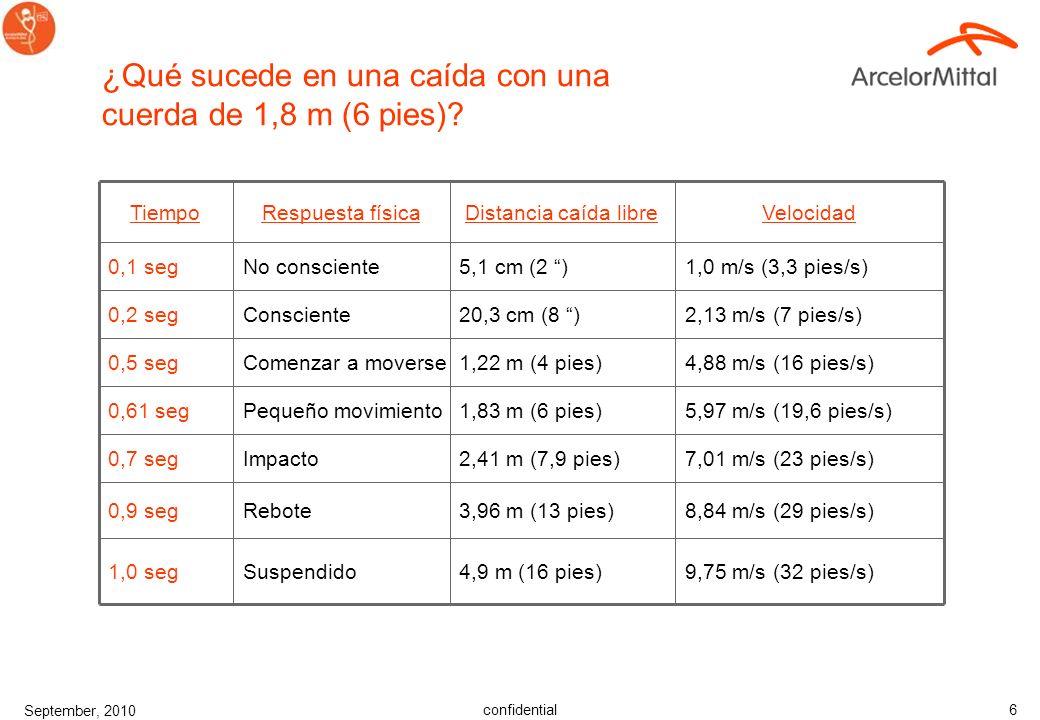 confidential September, 2010 6 Suspendido Rebote Impacto Pequeño movimiento Comenzar a moverse Consciente No consciente Respuesta física 9,75 m/s (32 pies/s)4,9 m (16 pies)1,0 seg 8,84 m/s (29 pies/s)3,96 m (13 pies)0,9 seg 7,01 m/s (23 pies/s)2,41 m (7,9 pies)0,7 seg 5,97 m/s (19,6 pies/s)1,83 m (6 pies)0,61 seg 4,88 m/s (16 pies/s)1,22 m (4 pies)0,5 seg 2,13 m/s (7 pies/s)20,3 cm (8 )0,2 seg 1,0 m/s (3,3 pies/s)5,1 cm (2 )0,1 seg VelocidadDistancia caída libreTiempo ¿Qué sucede en una caída con una cuerda de 1,8 m (6 pies)?
