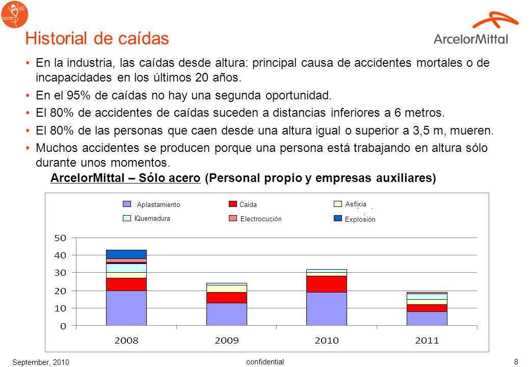 confidential September, 2010 8 Historial de caídas En la industria, las caídas desde altura: principal causa de accidentes mortales o de incapacidades en los últimos 20 años.