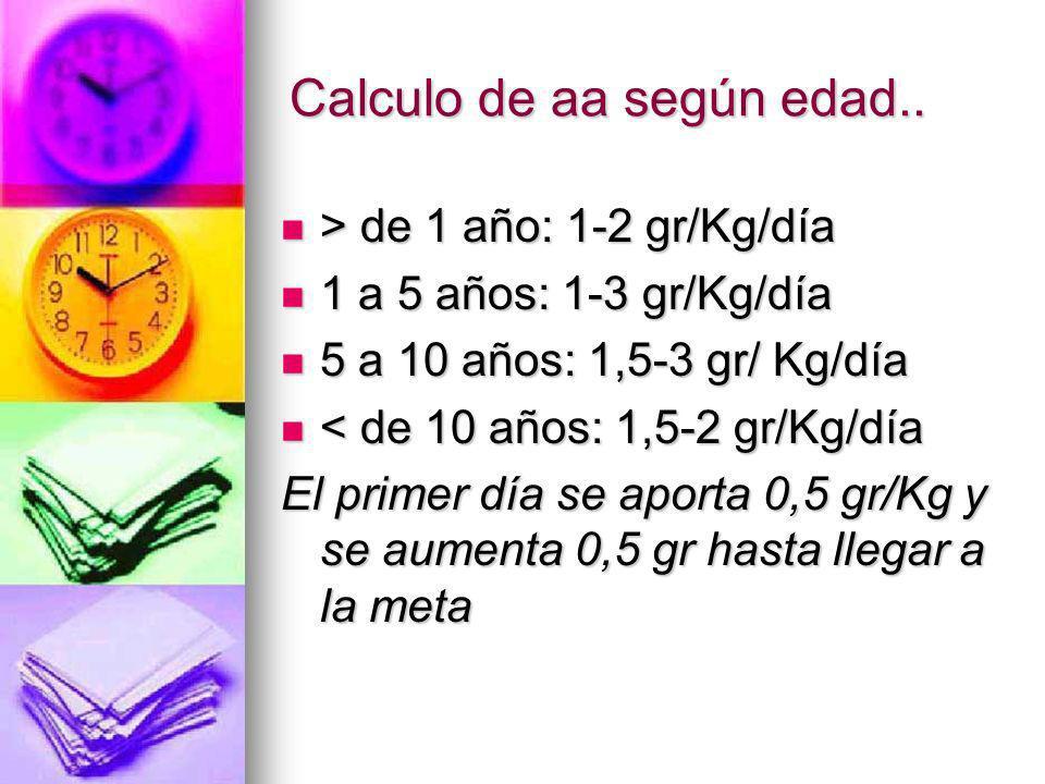 Calculo de aa según edad.. > de 1 año: 1-2 gr/Kg/día > de 1 año: 1-2 gr/Kg/día 1 a 5 años: 1-3 gr/Kg/día 1 a 5 años: 1-3 gr/Kg/día 5 a 10 años: 1,5-3