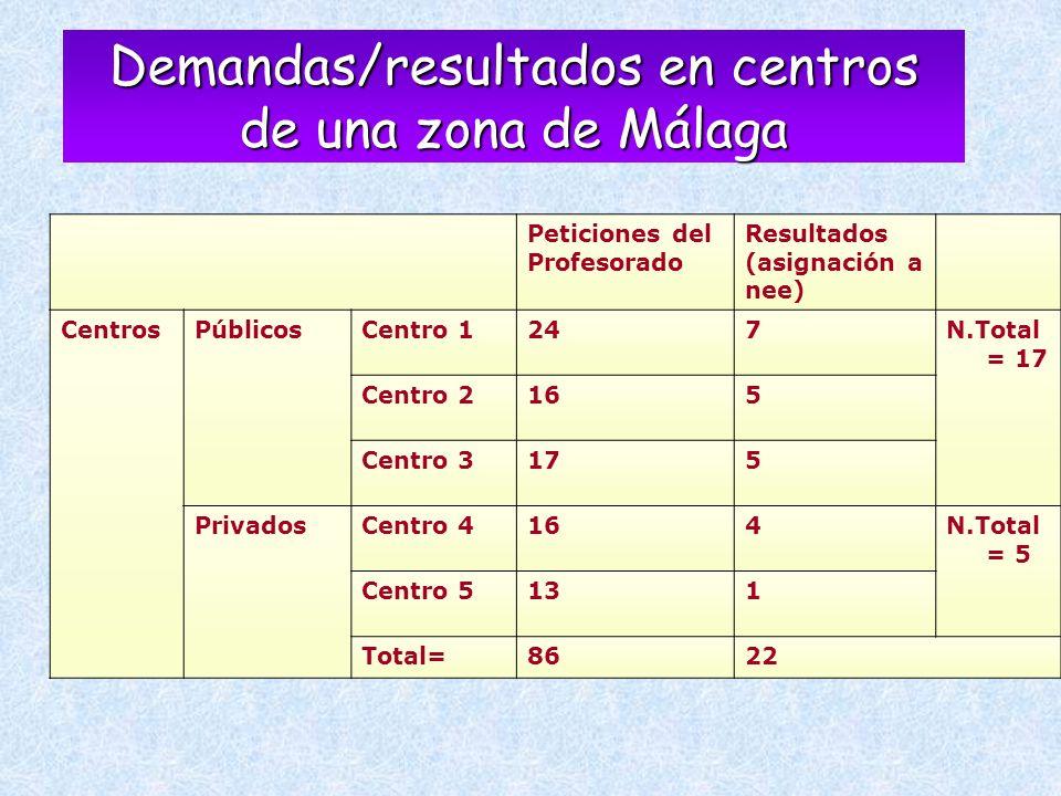 Peticiones del Profesorado Resultados (asignación a nee) CentrosPúblicosCentro 1247N.Total = 17 Centro 2165 Centro 3175 PrivadosCentro 4164N.Total = 5