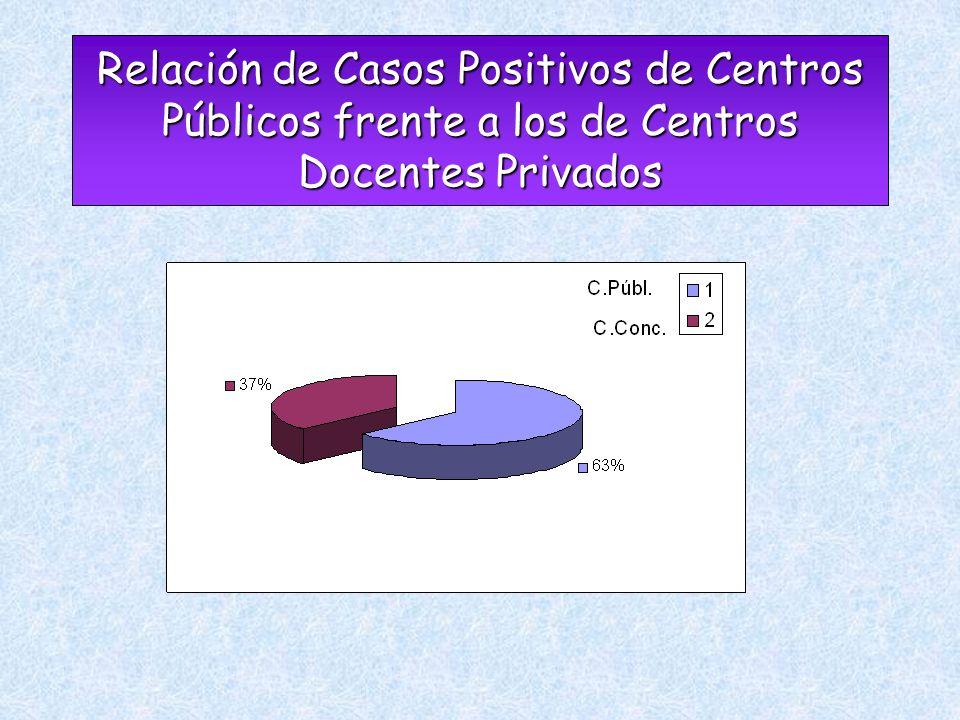 Relación de Casos Positivos de Centros Públicos frente a los de Centros Docentes Privados