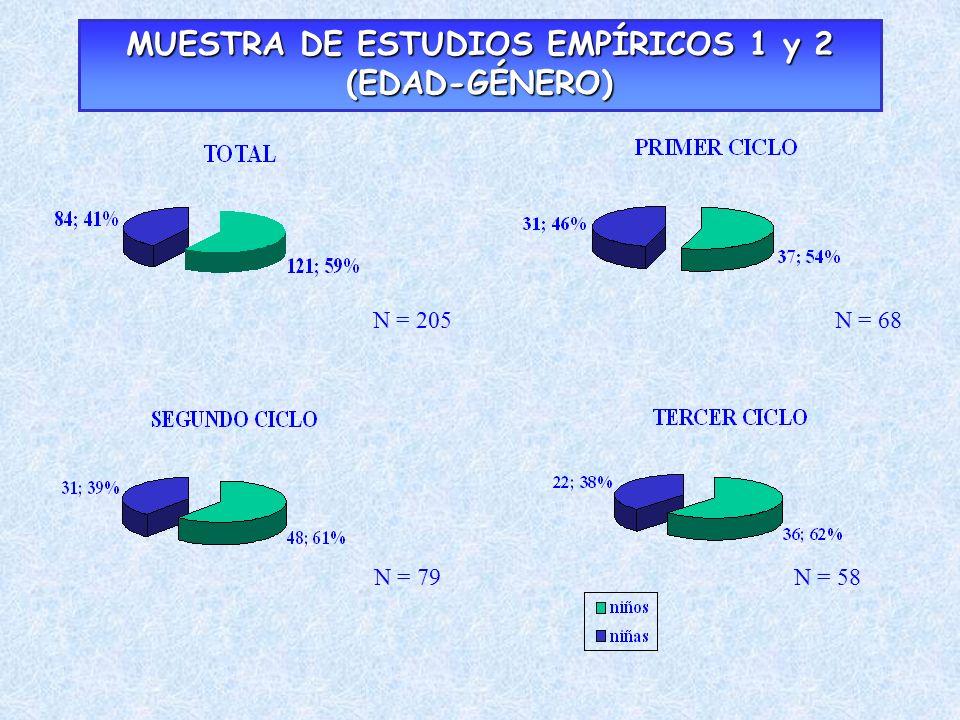 MUESTRA DE ESTUDIOS EMPÍRICOS 1 y 2 (EDAD-GÉNERO) N = 79N = 58 N = 68N = 205