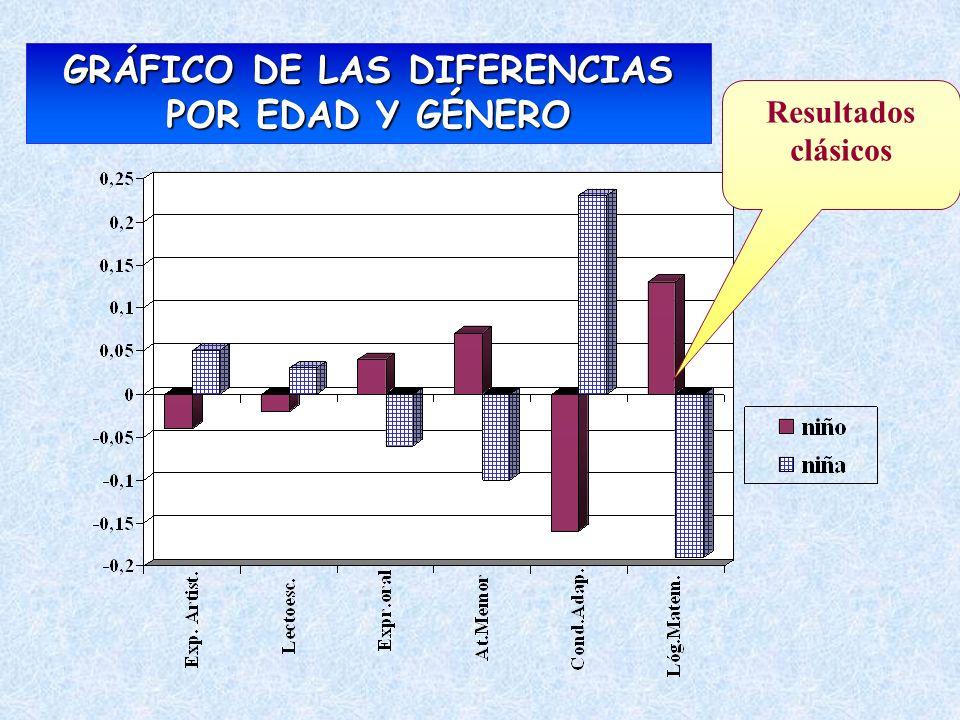 GRÁFICO DE LAS DIFERENCIAS POR EDAD Y GÉNERO Resultados clásicos