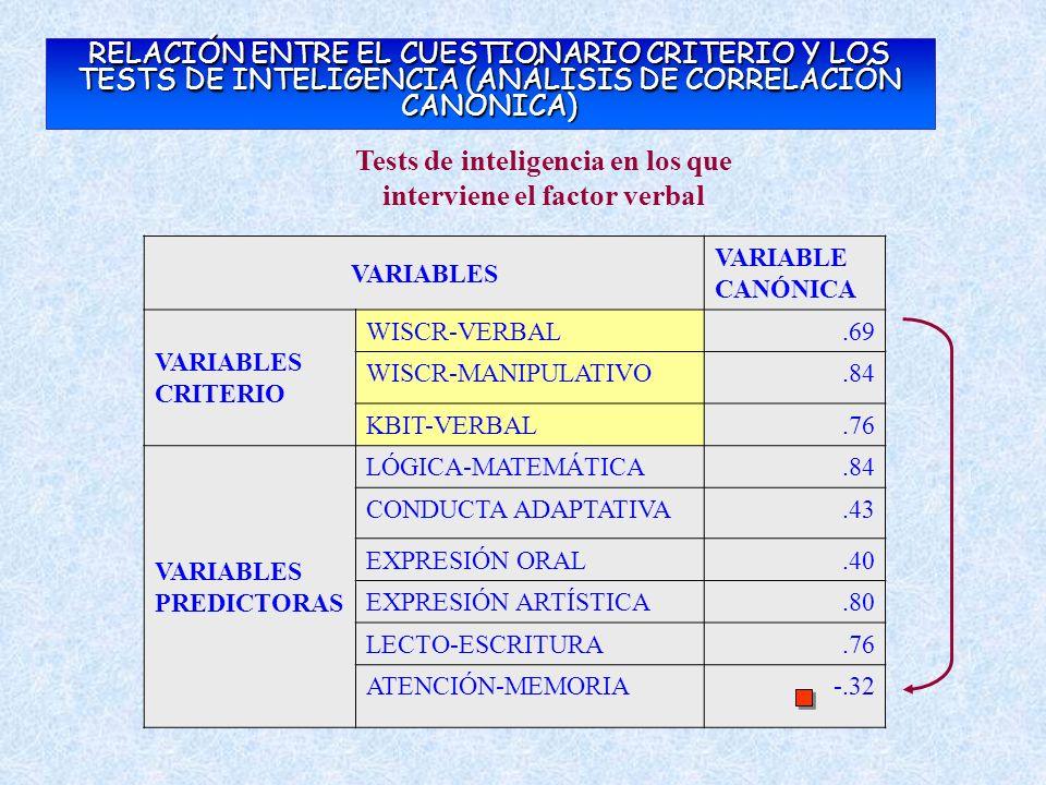 RELACIÓN ENTRE EL CUESTIONARIO CRITERIO Y LOS TESTS DE INTELIGENCIA (ANÁLISIS DE CORRELACIÓN CANÓNICA) Tests de inteligencia en los que interviene el