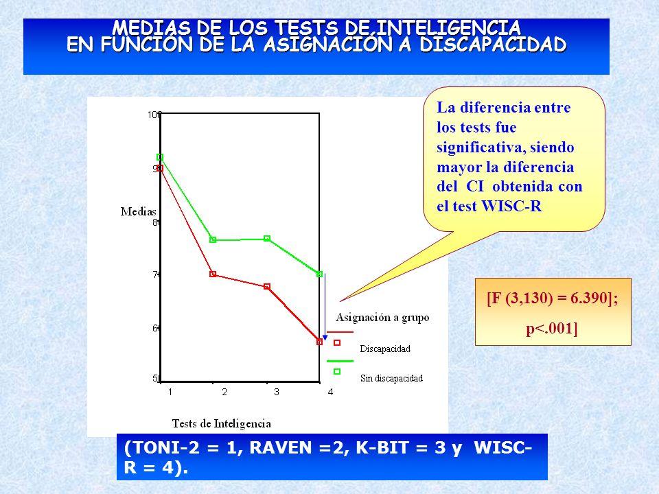 MEDIAS DE LOS TESTS DE INTELIGENCIA EN FUNCIÓN DE LA ASIGNACIÓN A DISCAPACIDAD (TONI-2 = 1, RAVEN =2, K-BIT = 3 y WISC- R = 4). La diferencia entre lo