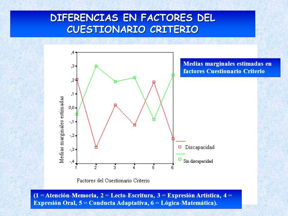 DIFERENCIAS EN FACTORES DEL CUESTIONARIO CRITERIO (1 = Atención-Memoria, 2 = Lecto-Escritura, 3 = Expresión Artística, 4 = Expresión Oral, 5 = Conduct