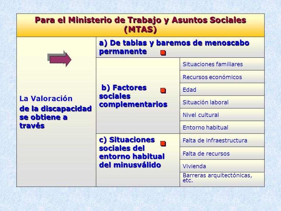 Para el Ministerio de Trabajo y Asuntos Sociales (MTAS) La Valoración de la discapacidad se obtiene a través a) De tablas y baremos de menoscabo perma