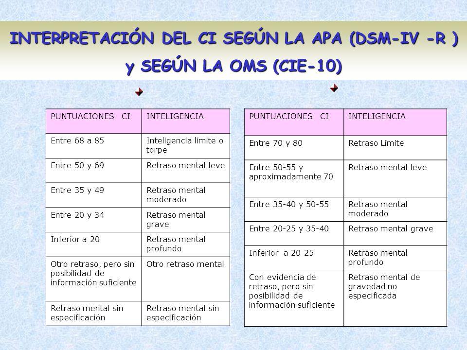 INTERPRETACIÓN DEL CI SEGÚN LA APA (DSM-IV -R ) y SEGÚN LA OMS (CIE-10) PUNTUACIONES CIINTELIGENCIA Entre 68 a 85Inteligencia límite o torpe Entre 50