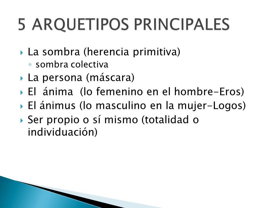 La sombra (herencia primitiva) sombra colectiva La persona (máscara) El ánima (lo femenino en el hombre-Eros) El ánimus (lo masculino en la mujer-Logo