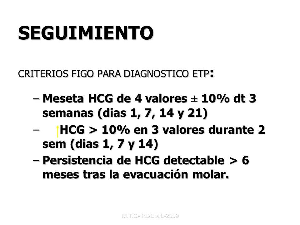 M.T.CARDEMIL-2009 SEGUIMIENTO CRITERIOS FIGO PARA DIAGNOSTICO ETP : –Meseta HCG de 4 valores ± 10% dt 3 semanas (dias 1, 7, 14 y 21) – HCG > 10% en 3