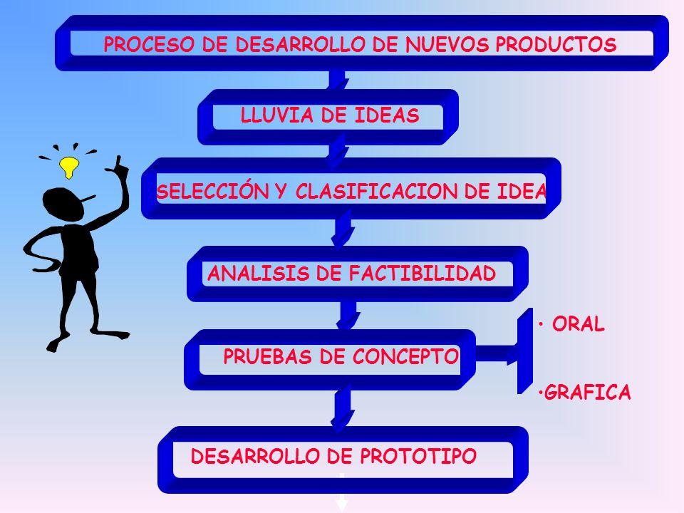 PROCESO DE DESARROLLO DE NUEVOS PRODUCTOS LLUVIA DE IDEAS SELECCIÓN Y CLASIFICACION DE IDEAS ANALISIS DE FACTIBILIDAD PRUEBAS DE CONCEPTO ORAL GRAFICA