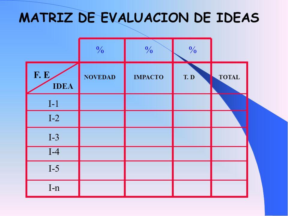 NOVEDAD IMPACTO T. D TOTAL % % % IDEA F. E I-1 I-3 I-4 I-5 I-n I-2 MATRIZ DE EVALUACION DE IDEAS