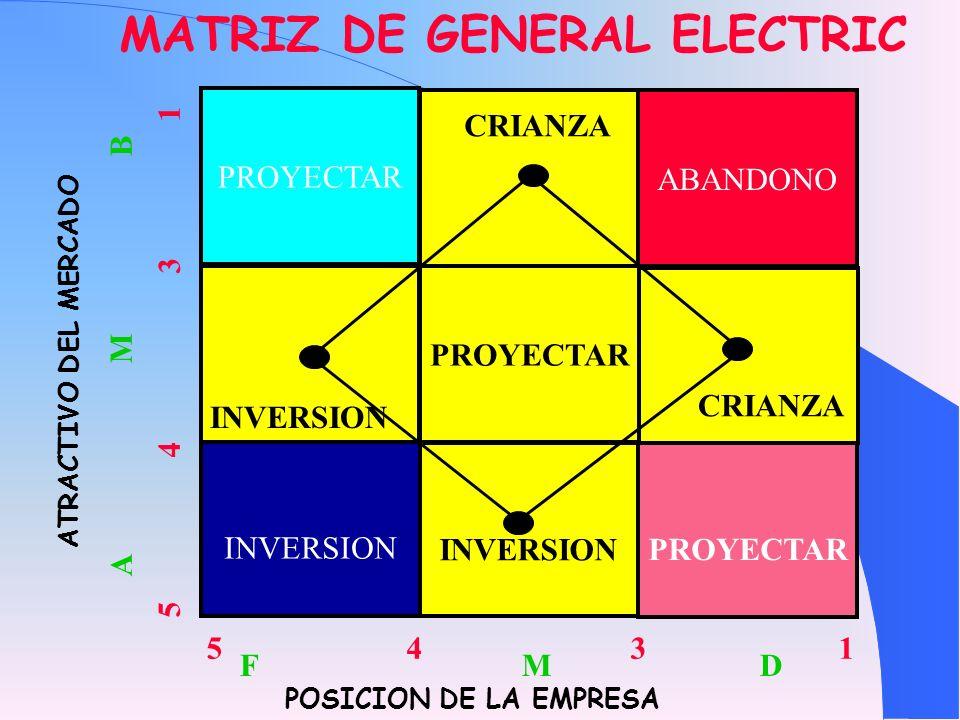MATRIZ DE GENERAL ELECTRIC POSICION DE LA EMPRESA ATRACTIVO DEL MERCADO A M B F M D INVERSION PROYECTAR ABANDONO PROYECTAR INVERSION 5 4 3 1 CRIANZA I