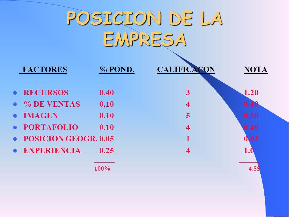 POSICION DE LA EMPRESA FACTORES% POND.CALIFICACONNOTA RECURSOS0.4031.20 % DE VENTAS0.1040.40 IMAGEN0.1050.50 PORTAFOLIO0.1040.40 POSICION GEOGR.0.0510
