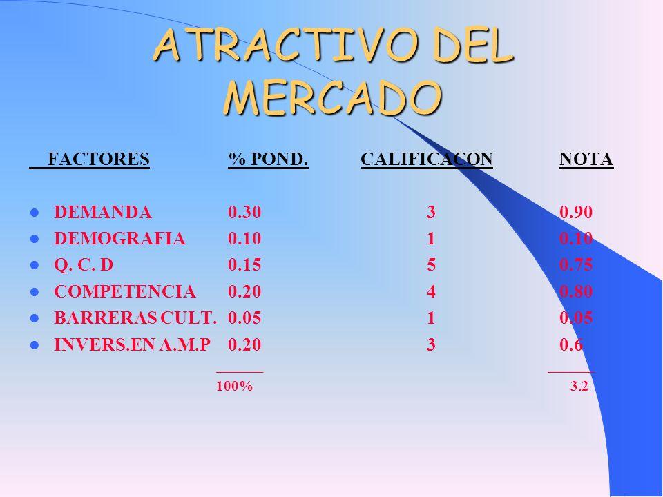 ATRACTIVO DEL MERCADO FACTORES% POND.CALIFICACONNOTA DEMANDA0.3030.90 DEMOGRAFIA0.1010.10 Q. C. D0.1550.75 COMPETENCIA0.2040.80 BARRERAS CULT.0.0510.0