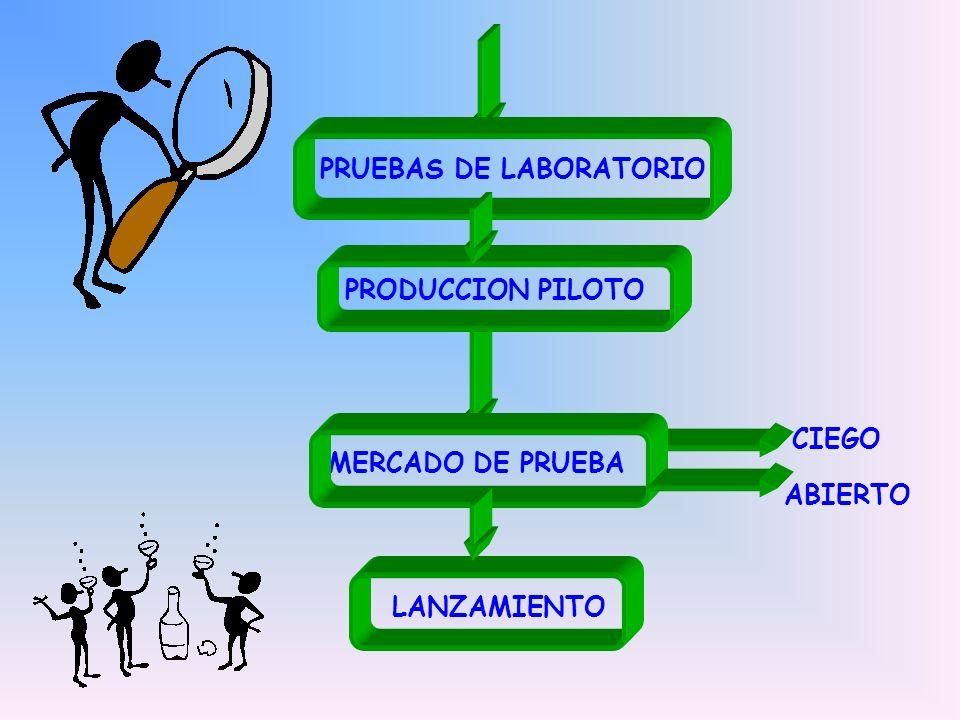PRUEBAS DE LABORATORIO PRODUCCION PILOTO MERCADO DE PRUEBA LANZAMIENTO CIEGO ABIERTO