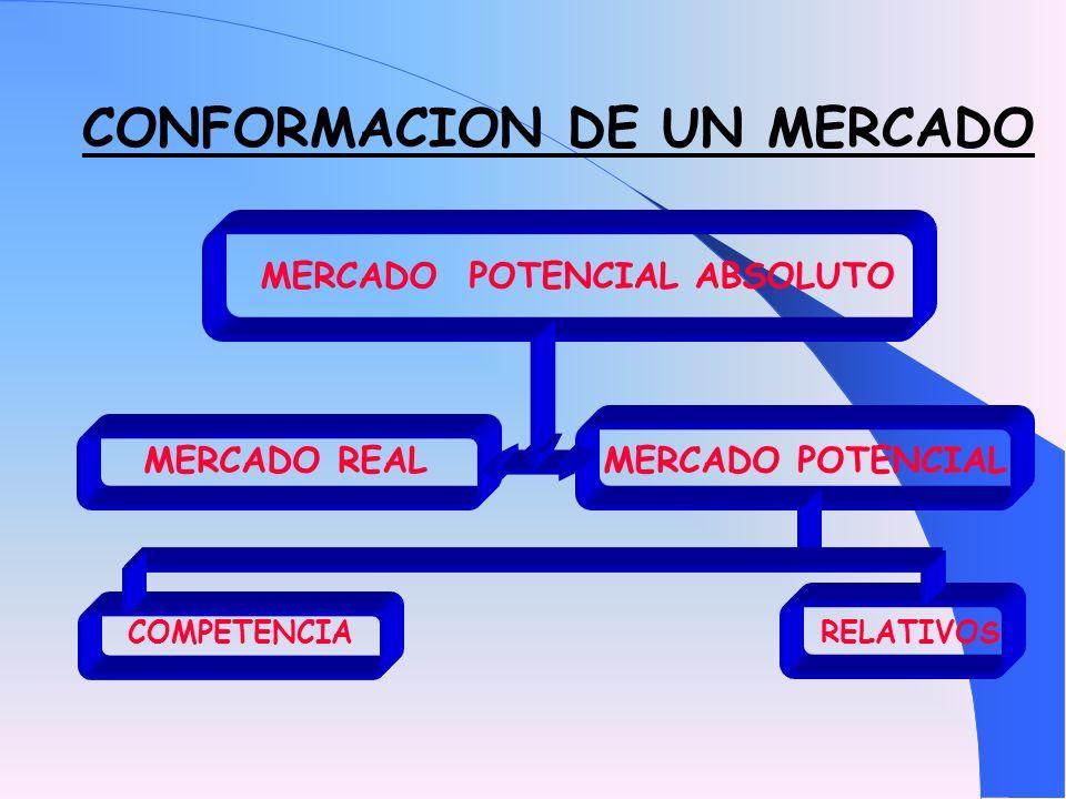 CONFORMACION DE UN MERCADO MERCADO POTENCIAL ABSOLUTO MERCADO REAL MERCADO POTENCIAL COMPETENCIA RELATIVOS
