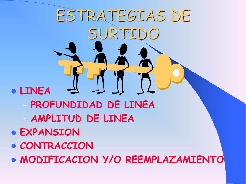 ESTRATEGIAS DE SURTIDO LINEA – PROFUNDIDAD DE LINEA – AMPLITUD DE LINEA EXPANSION CONTRACCION MODIFICACION Y/O REEMPLAZAMIENTO