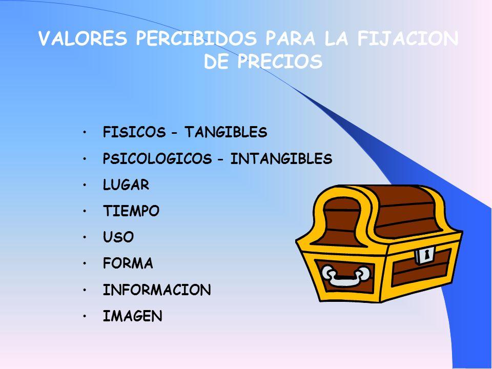 VALORES PERCIBIDOS PARA LA FIJACION DE PRECIOS FISICOS - TANGIBLES PSICOLOGICOS - INTANGIBLES LUGAR TIEMPO USO FORMA INFORMACION IMAGEN