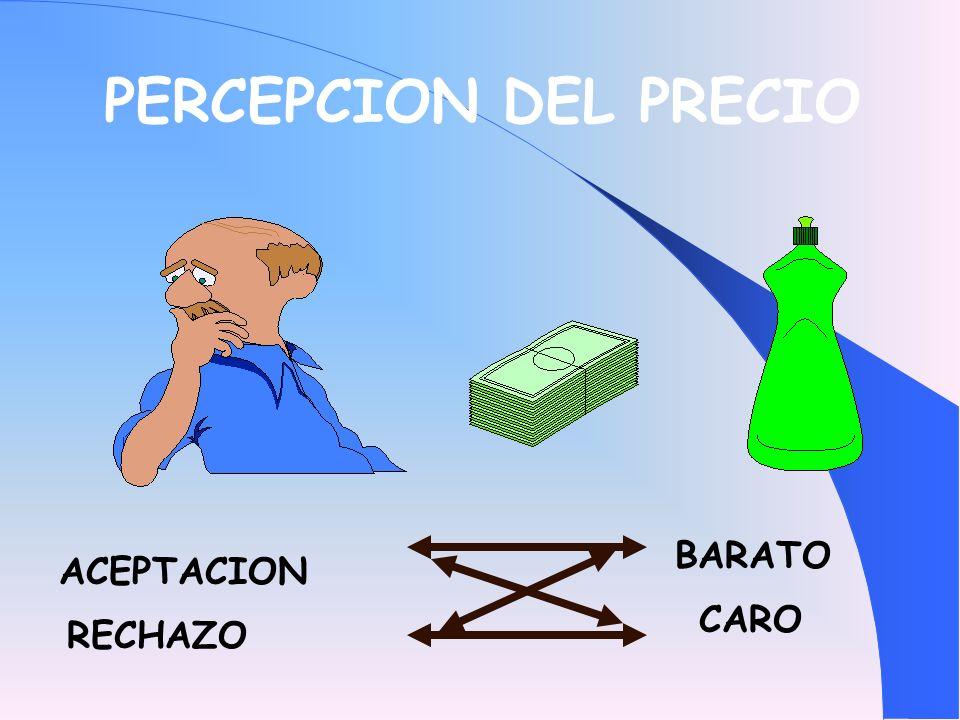 PERCEPCION DEL PRECIO ACEPTACION RECHAZO CARO BARATO