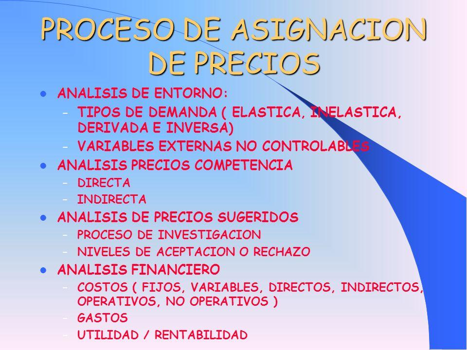 PROCESO DE ASIGNACION DE PRECIOS ANALISIS DE ENTORNO: – TIPOS DE DEMANDA ( ELASTICA, INELASTICA, DERIVADA E INVERSA) – VARIABLES EXTERNAS NO CONTROLAB