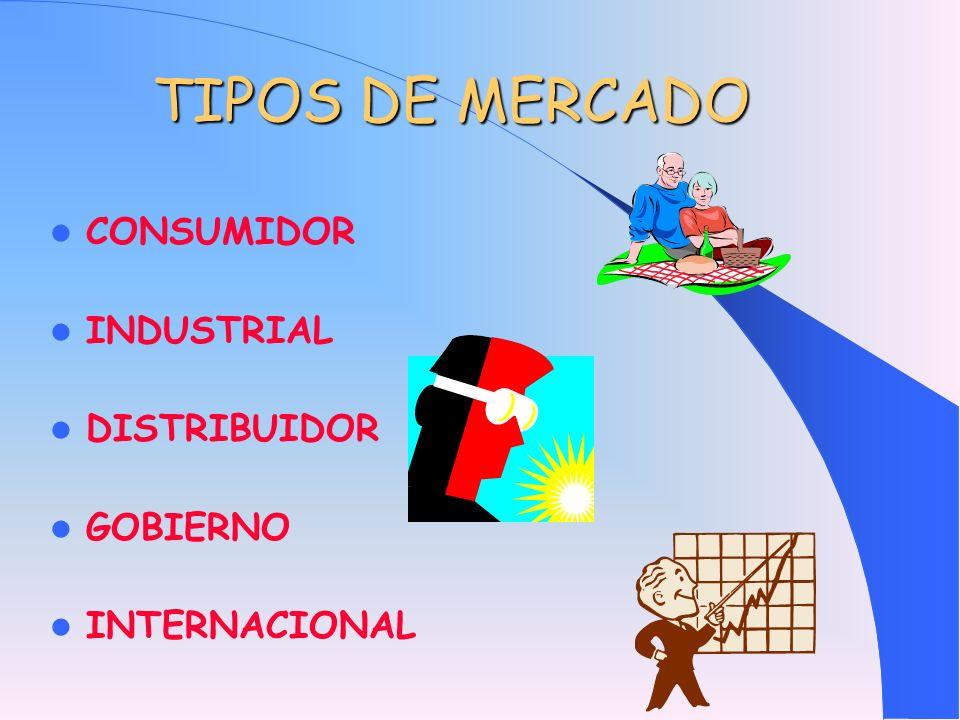TIPOS DE MERCADO CONSUMIDOR INDUSTRIAL DISTRIBUIDOR GOBIERNO INTERNACIONAL