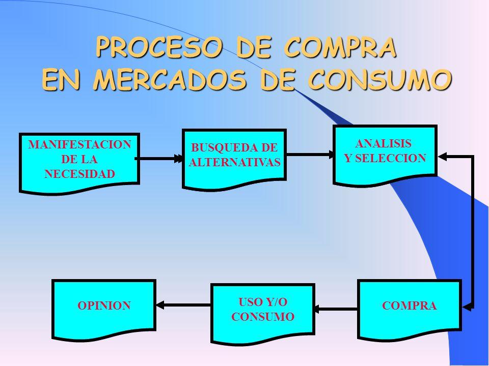 PROCESO DE COMPRA EN EL SECTOR PRODUCTIVO RECEPCION MANIFESTACION DE LA NECESIDAD REQUISICION DE COMPRA BUSQUEDA DE ALTERNATIVAS ANALISIS Y SELECCION ORDEN DE COMPRA ALMACENAMIENTO ENVIO AL AREA PARA CONSUMO OPINION