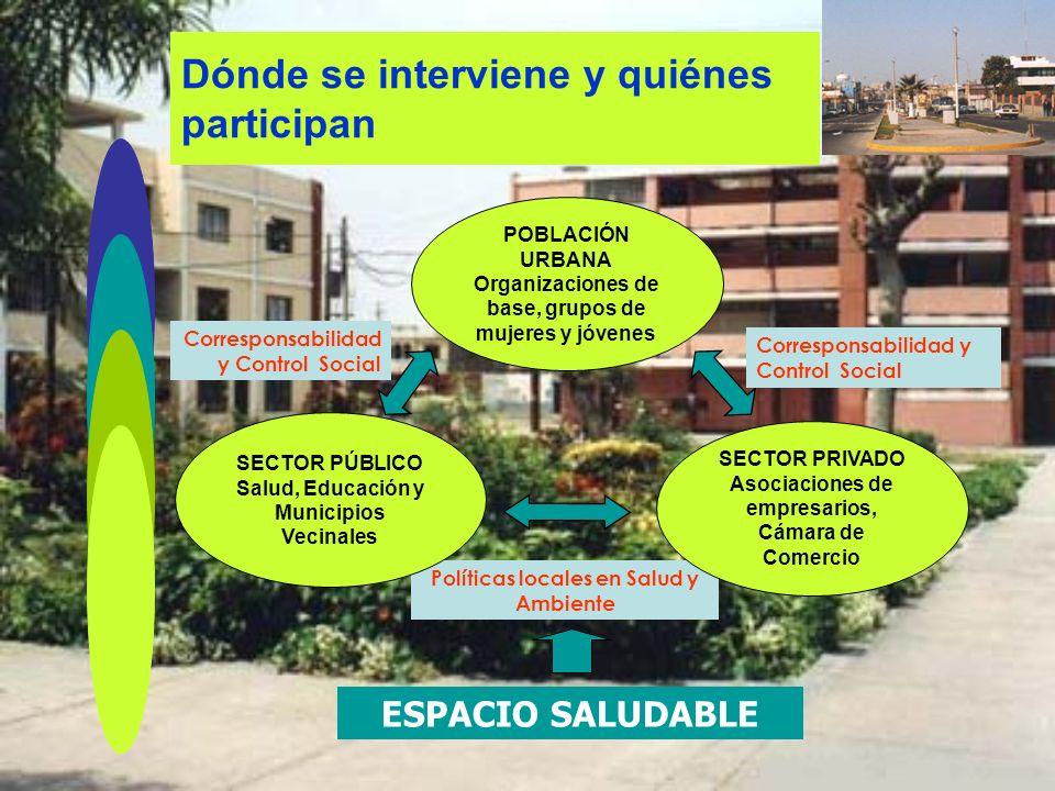 Dónde se interviene y quiénes participan Corresponsabilidad y Control Social Políticas locales en Salud y Ambiente ESPACIO SALUDABLE POBLACIÓN URBANA