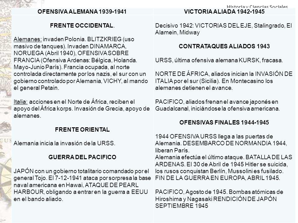 Historia y Ciencias Sociales Geografía OFENSIVA ALEMANA 1939-1941VICTORIA ALIADA 1942-1945 FRENTE OCCIDENTAL. Alemanes: invaden Polonia. BLITZKRIEG (u