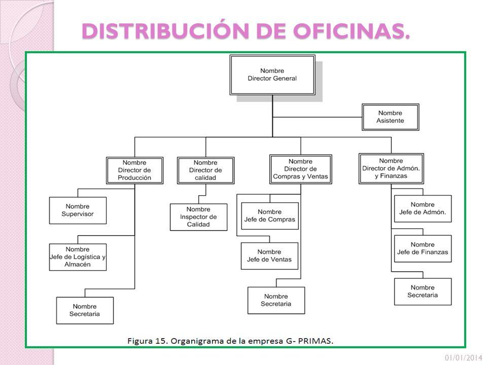 DISTRIBUCIÓN DE OFICINAS. 01/01/2014