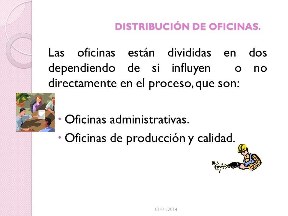 DISTRIBUCIÓN DE OFICINAS. Las oficinas están divididas en dos dependiendo de si influyen o no directamente en el proceso, que son: Oficinas administra