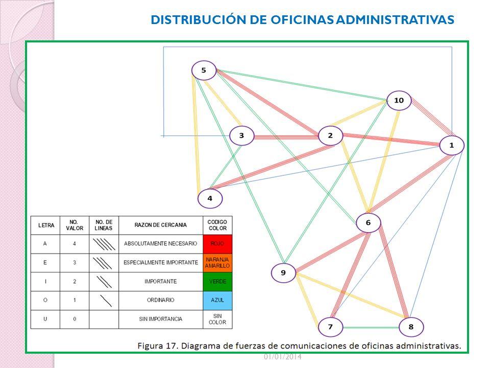 01/01/2014 DISTRIBUCIÓN DE OFICINAS ADMINISTRATIVAS