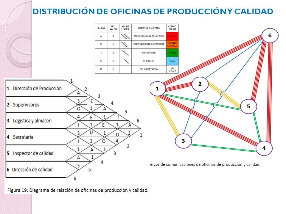 DISTRIBUCIÓN DE OFICINAS DE PRODUCCIÓN Y CALIDAD